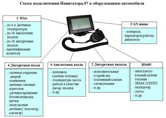 Схема подключения Навигатора .